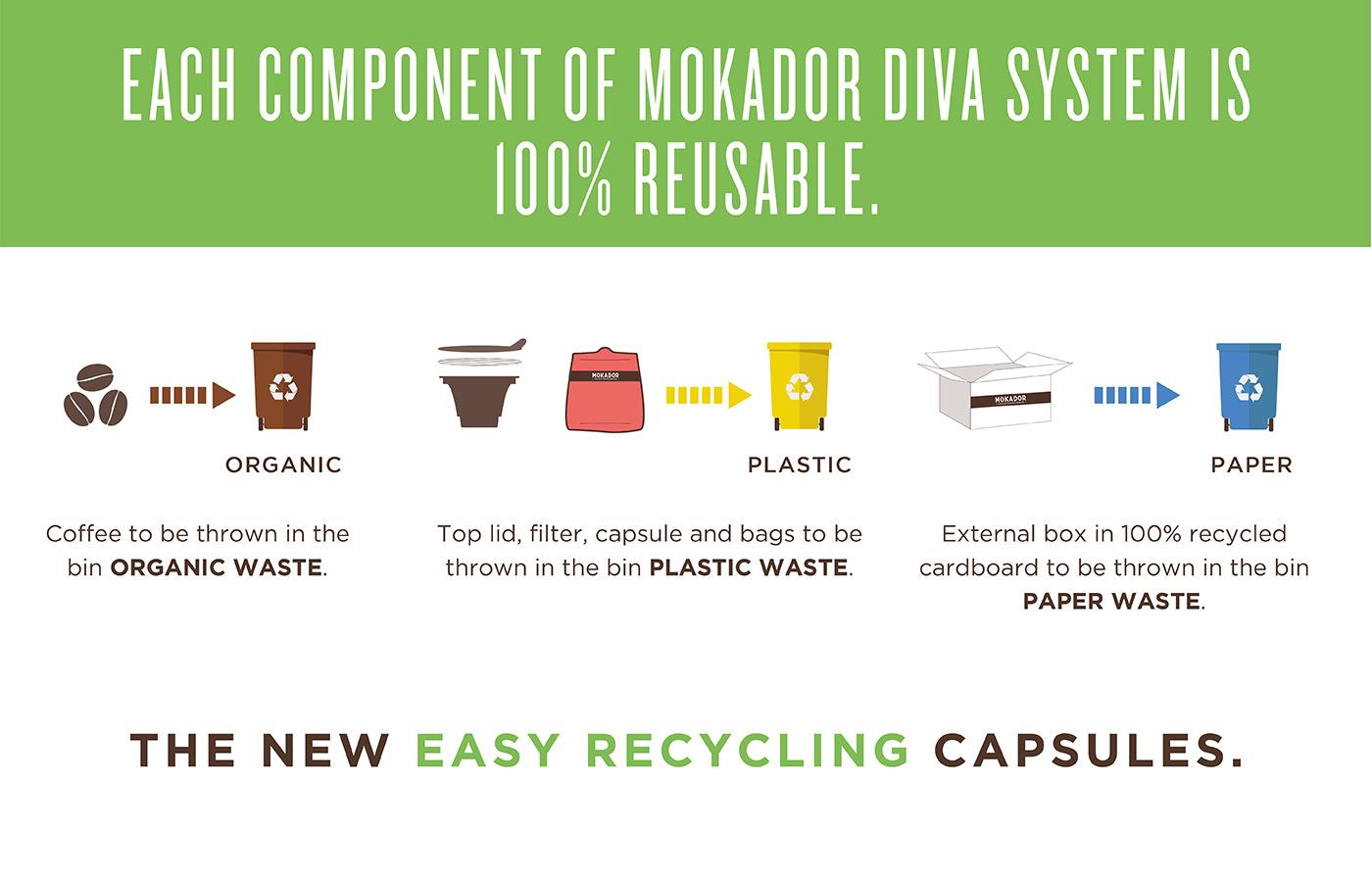 Mokador Diva - Recyclable capsule