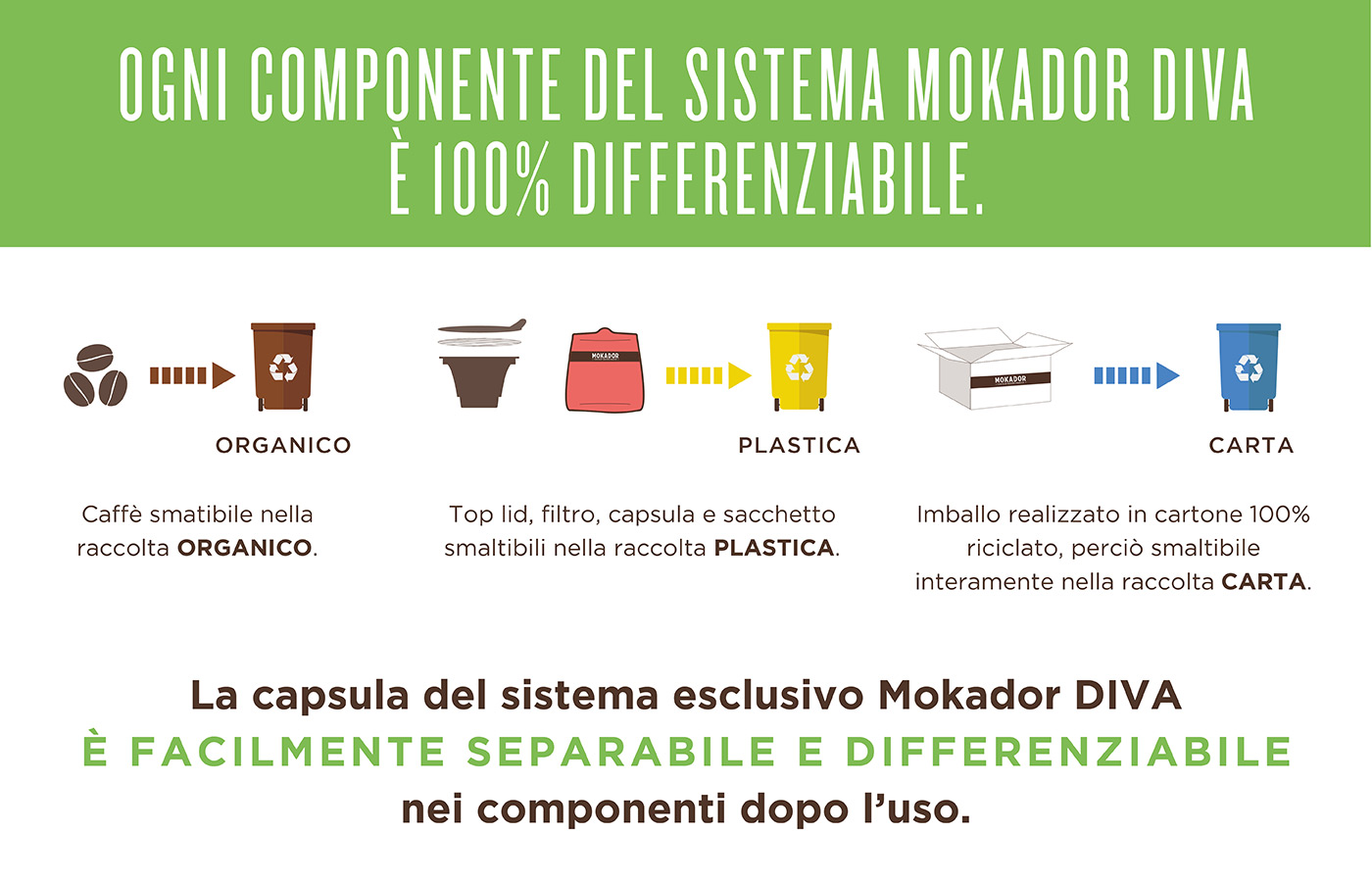 Mokador Diva - Capsula riciclabile